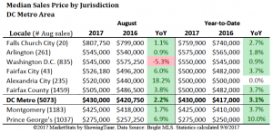 September 2017 DC Area Housing Market Update