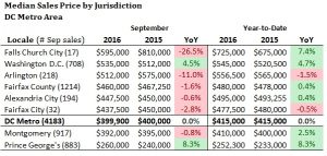 October 2017 DC Area Housing Market Update
